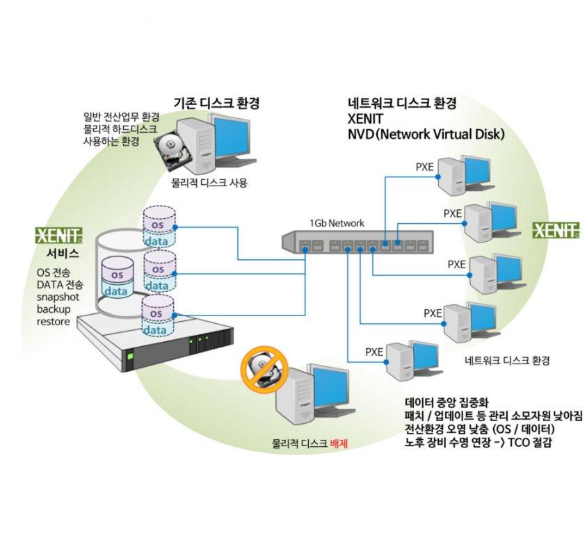 제닛 (XENIT) – 컴퓨터 운영환경 관리 솔루션